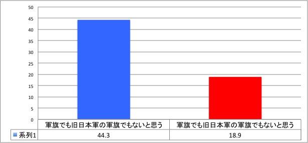 旭日旗を軍旗もしくは旧日本軍の軍旗だと思いますか?